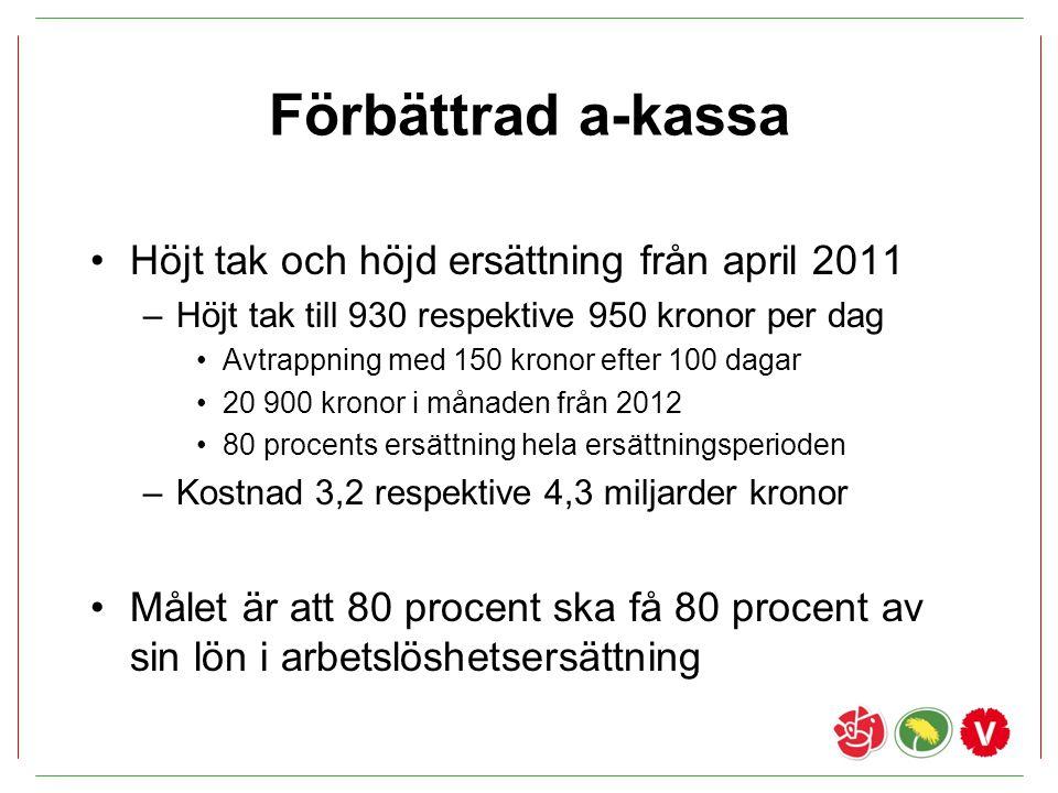 Förbättrad a-kassa Höjt tak och höjd ersättning från april 2011 –Höjt tak till 930 respektive 950 kronor per dag Avtrappning med 150 kronor efter 100