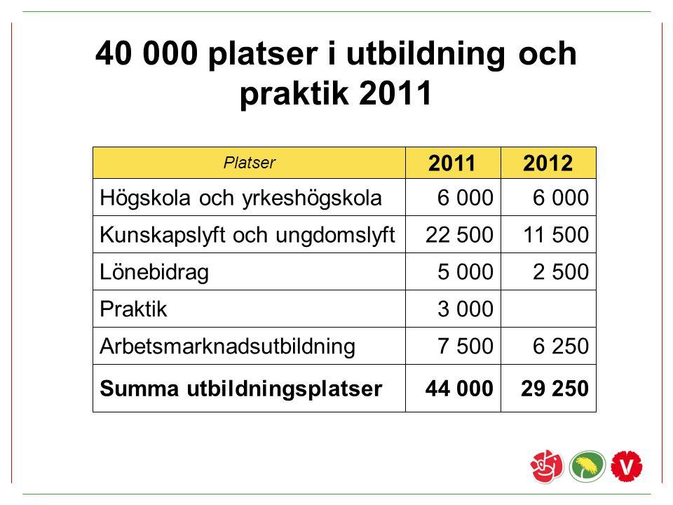 40 000 platser i utbildning och praktik 2011 Platser 20112012 Högskola och yrkeshögskola Kunskapslyft och ungdomslyft Lönebidrag Praktik Arbetsmarknad