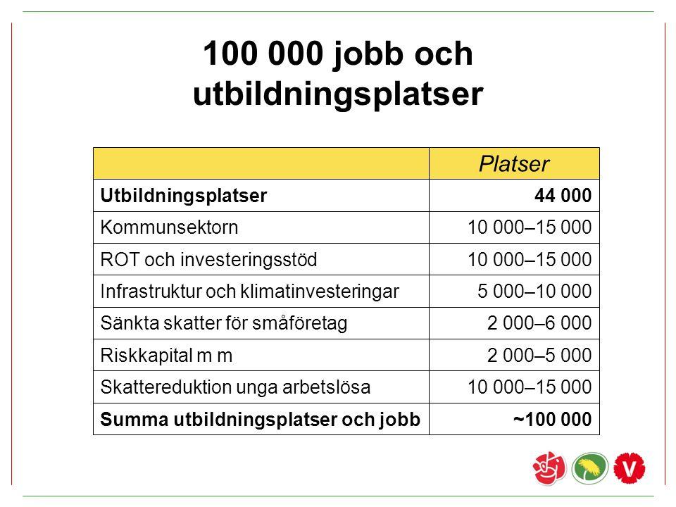 100 000 jobb och utbildningsplatser Platser Utbildningsplatser44 000 10 000–15 000 5 000–10 000 2 000–6 000 2 000–5 000 10 000–15 000 ~100 000 Kommuns