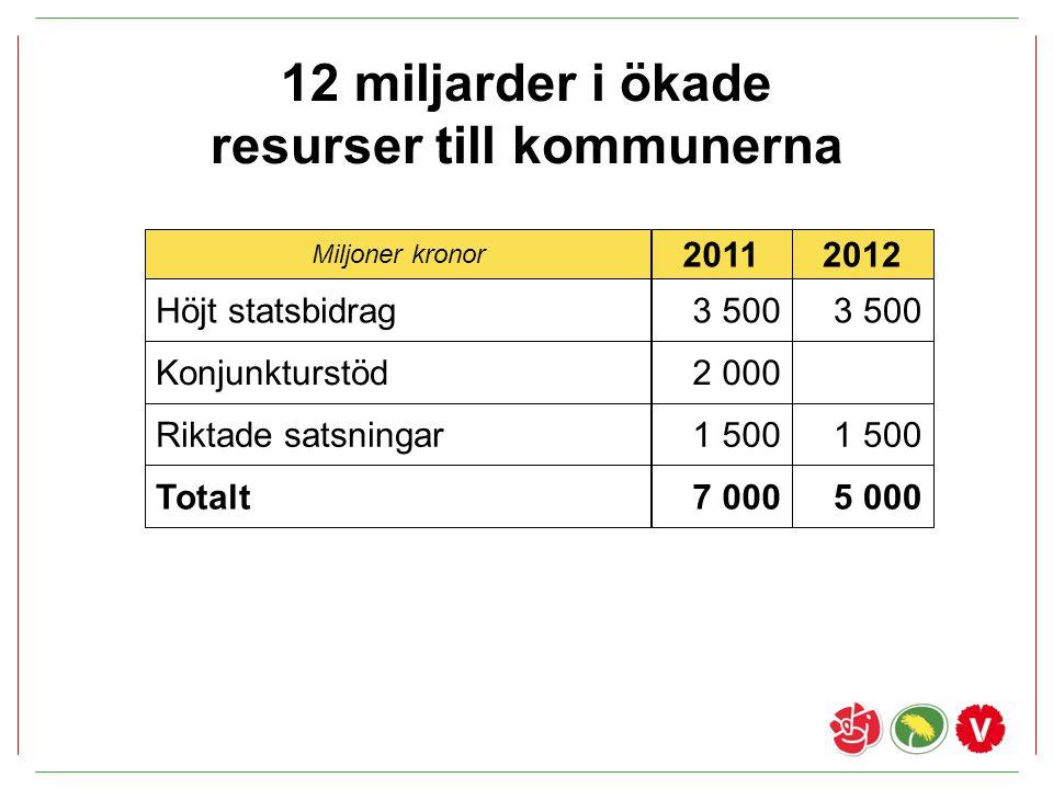 12 miljarder i ökade resurser till kommunerna Miljoner kronor 20112012 Höjt statsbidrag3 500 Riktade satsningar1 500 Totalt7 0005 000 Konjunkturstöd2