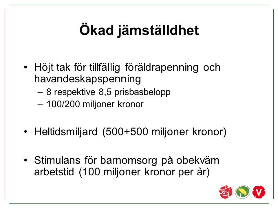 Ökad jämställdhet Höjt tak för tillfällig föräldrapenning och havandeskapspenning –8 respektive 8,5 prisbasbelopp –100/200 miljoner kronor Heltidsmilj