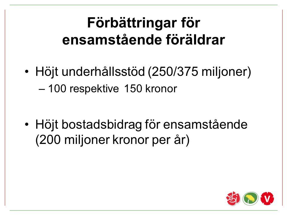 Förbättringar för ensamstående föräldrar Höjt underhållsstöd (250/375 miljoner) –100 respektive 150 kronor Höjt bostadsbidrag för ensamstående (200 mi