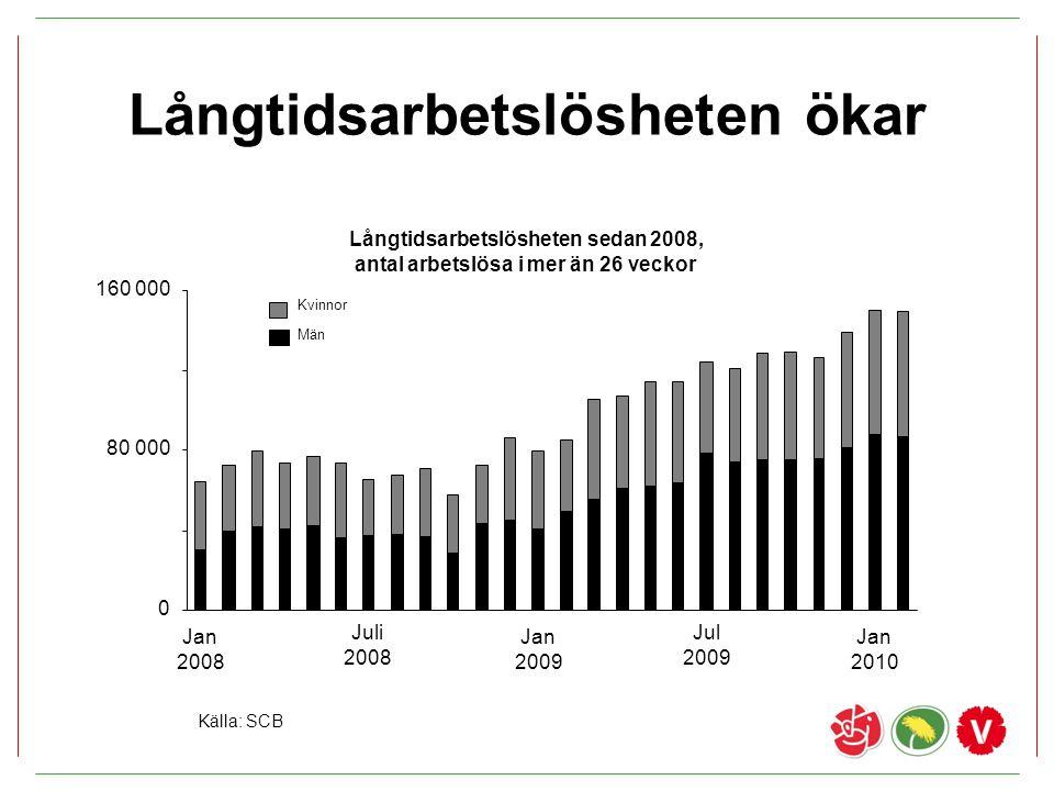Långtidsarbetslösheten ökar Långtidsarbetslösheten sedan 2008, antal arbetslösa i mer än 26 veckor Källa: SCB 0 80 000 160 000 Jan 2008 Juli 2008 Jan