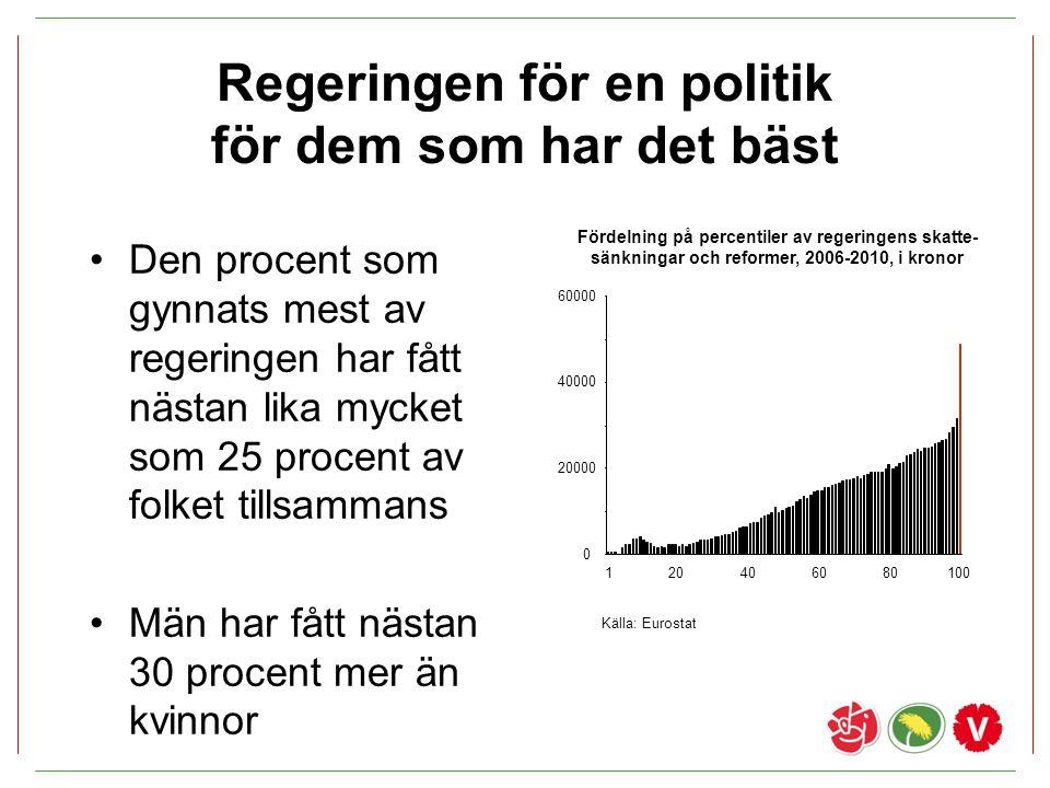 Ökad jämställdhet Höjt tak för tillfällig föräldrapenning och havandeskapspenning –8 respektive 8,5 prisbasbelopp –100/200 miljoner kronor Heltidsmiljard (500+500 miljoner kronor) Stimulans för barnomsorg på obekväm arbetstid (100 miljoner kronor per år)