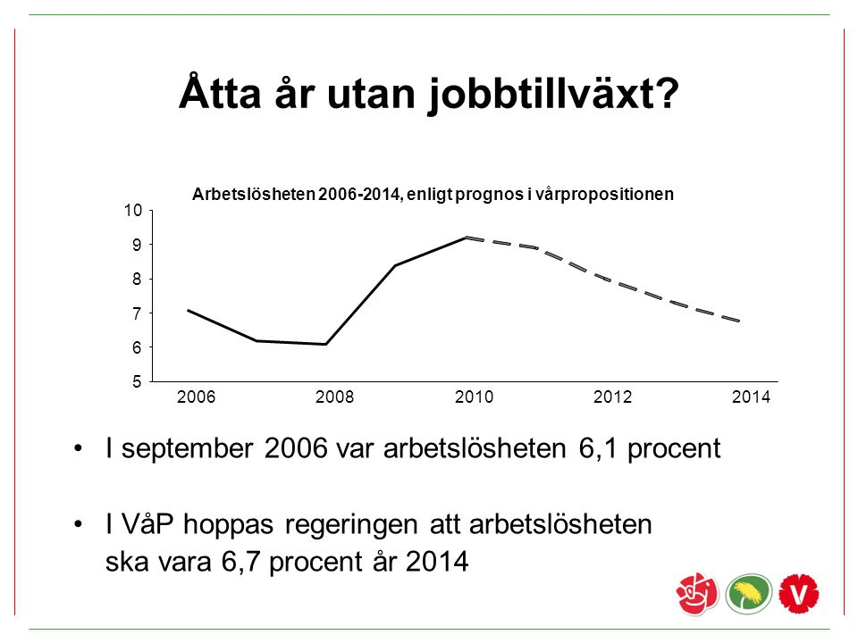 Åtta år utan jobbtillväxt? I september 2006 var arbetslösheten 6,1 procent I VåP hoppas regeringen att arbetslösheten ska vara 6,7 procent år 2014 5 6