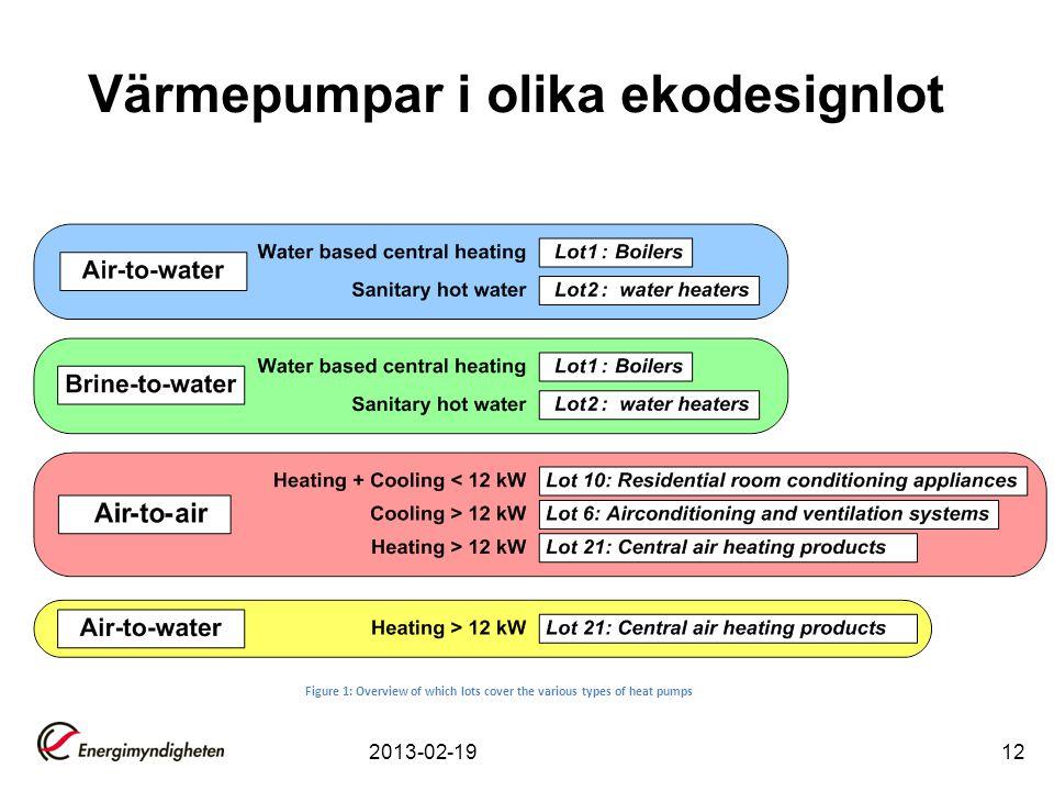 Värmepumpar i olika ekodesignlot 2013-02-1912 Figure 1: Overview of which lots cover the various types of heat pumps