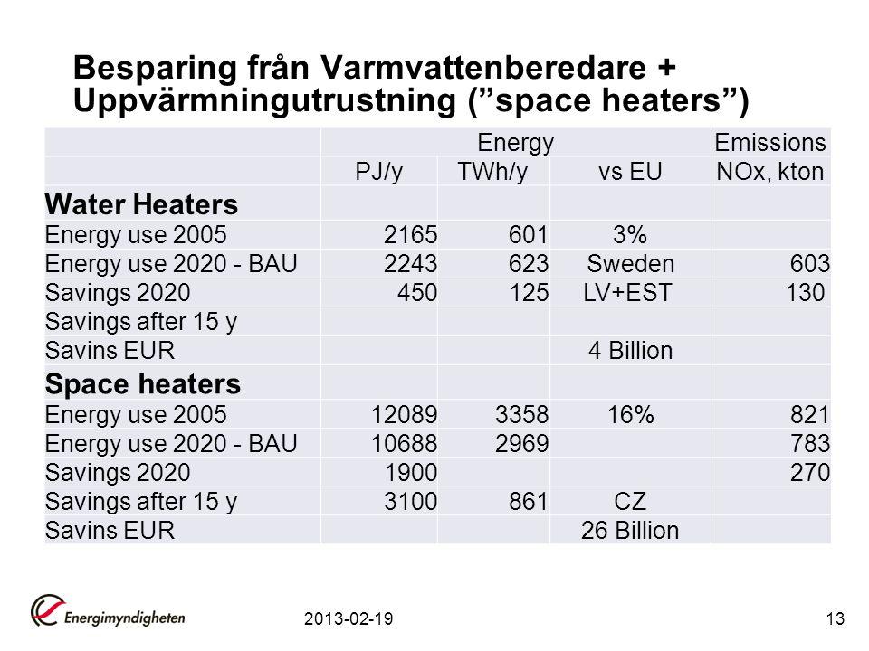 "Besparing från Varmvattenberedare + Uppvärmningutrustning (""space heaters"") 2013-02-1913 EnergyEmissions PJ/yTWh/yvs EUNOx, kton Water Heaters Energy"