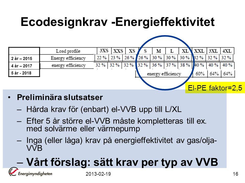 2013-02-1916 Ecodesignkrav -Energieffektivitet El-PE faktor=2,5 2 år – 2015 4 år – 2017 5 år - 2018 Preliminära slutsatser –Hårda krav för (enbart) el