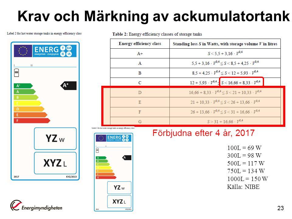 2013-02-1923 Krav och Märkning av ackumulatortank Förbjudna efter 4 år, 2017 100L = 69 W 300L = 98 W 500L = 117 W 750L = 134 W 1000L = 150 W Källa: NI
