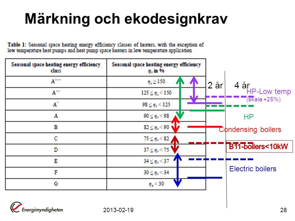 Märkning och ekodesignkrav 2013-02-1928 2 år 4 år HP-Low temp (skala +25%) HP Condensing boilers Electric boilers