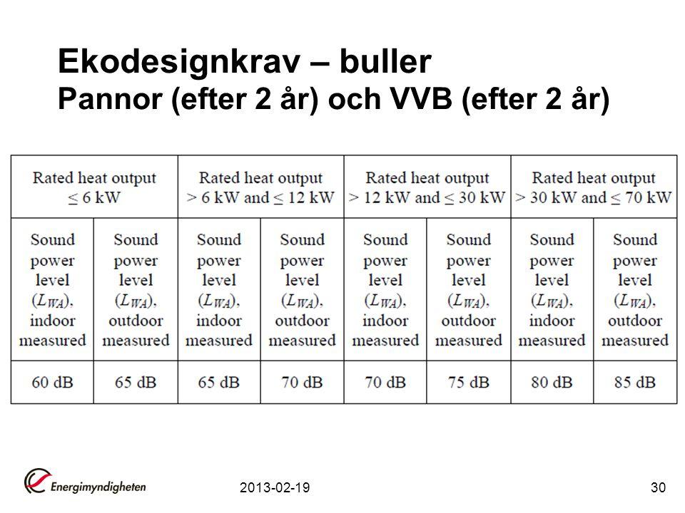 Ekodesignkrav – buller Pannor (efter 2 år) och VVB (efter 2 år) 2013-02-1930