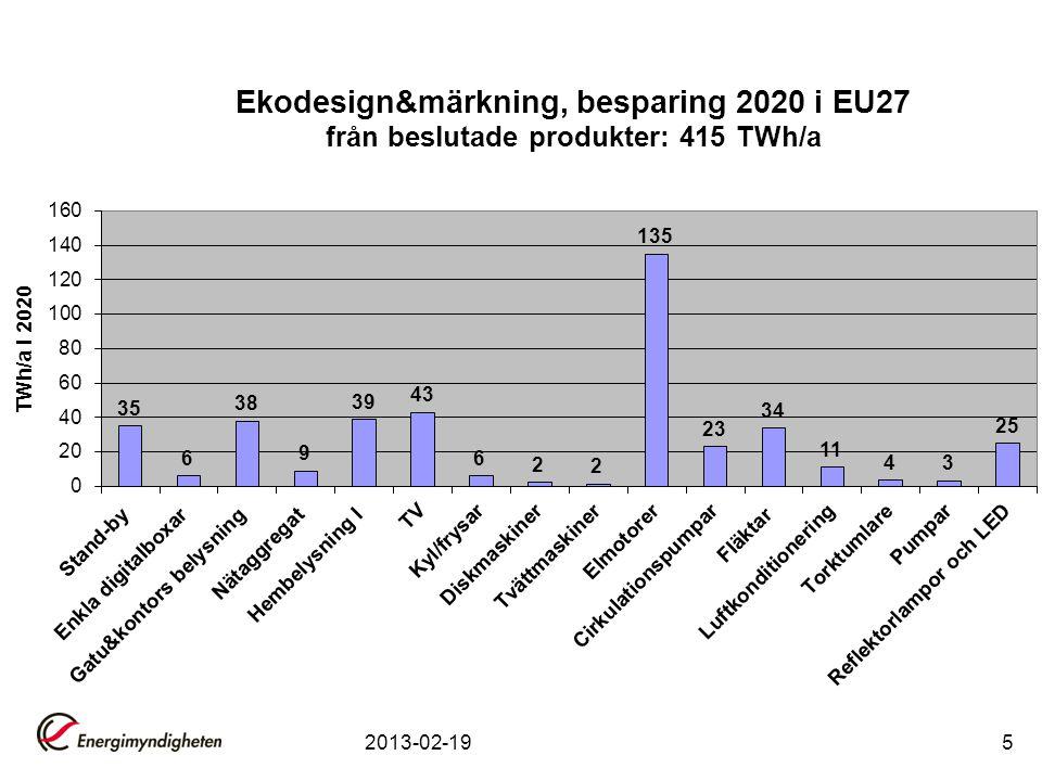 2013-02-1916 Ecodesignkrav -Energieffektivitet El-PE faktor=2,5 2 år – 2015 4 år – 2017 5 år - 2018 Preliminära slutsatser –Hårda krav för (enbart) el-VVB upp till L/XL –Efter 5 år större el-VVB måste kompletteras till ex.