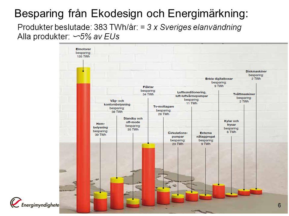 Besparing från Ekodesign och Energimärkning: Produkter beslutade: 383 TWh/år: = 3 x Sveriges elanvändning Alla produkter: 〜 5% av EUs 6