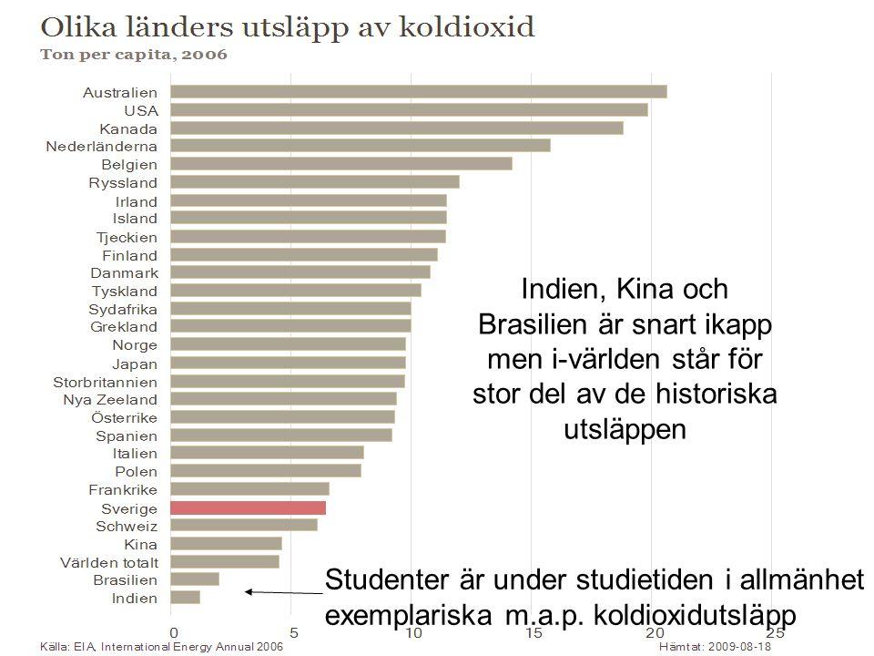 Studenter är under studietiden i allmänhet exemplariska m.a.p. koldioxidutsläpp Indien, Kina och Brasilien är snart ikapp men i-världen står för stor