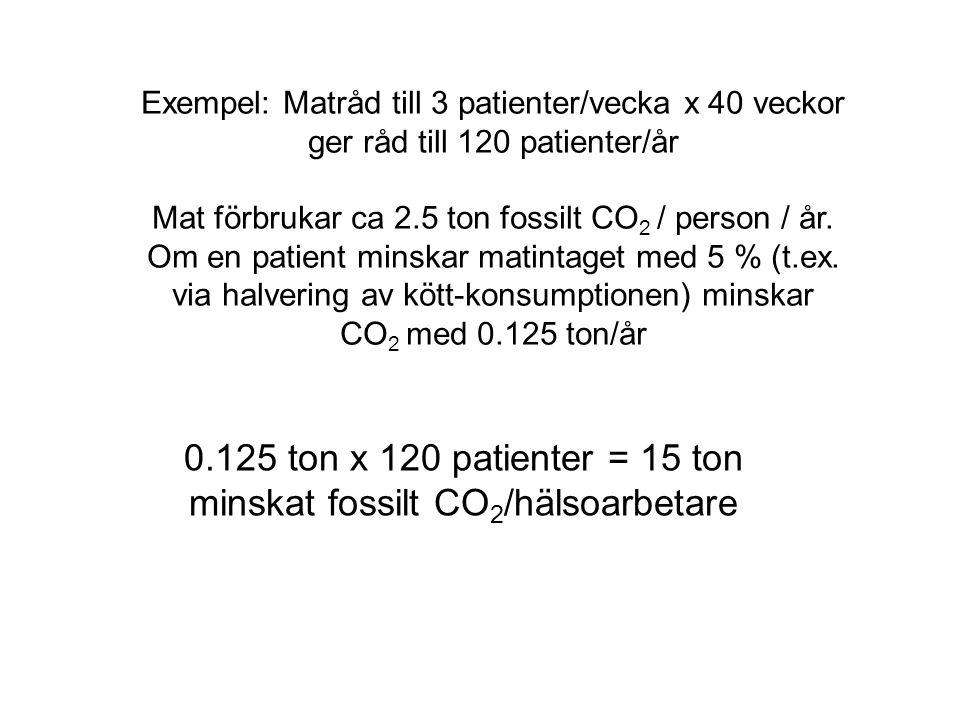 Exempel: Matråd till 3 patienter/vecka x 40 veckor ger råd till 120 patienter/år Mat förbrukar ca 2.5 ton fossilt CO 2 / person / år. Om en patient mi
