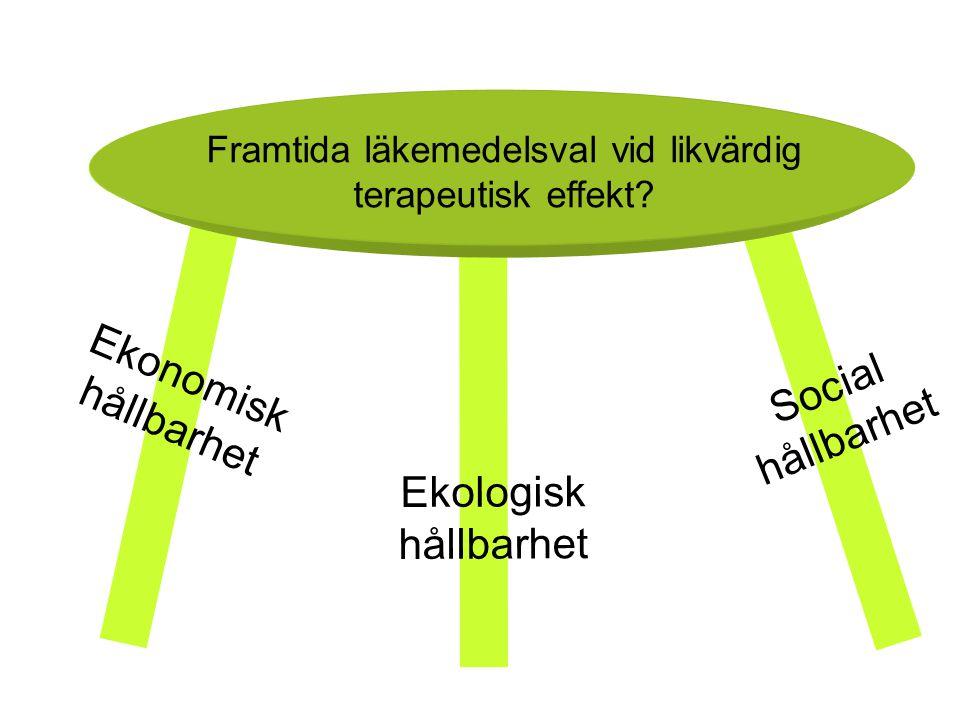 Ekologisk hållbarhet Social hållbarhet Ekonomisk hållbarhet Framtida läkemedelsval vid likvärdig terapeutisk effekt?