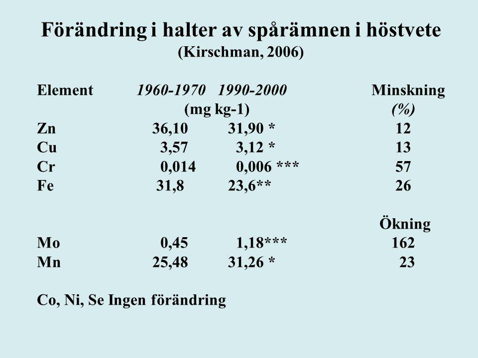 Förändring i halter av spårämnen i höstvete (Kirschman, 2006) Element 1960-1970 1990-2000 Minskning (mg kg-1) (%) Zn 36,10 31,90 * 12 Cu 3,57 3,12 * 13 Cr 0,014 0,006 *** 57 Fe 31,8 23,6** 26 Ökning Mo 0,45 1,18*** 162 Mn 25,48 31,26 * 23 Co, Ni, Se Ingen förändring
