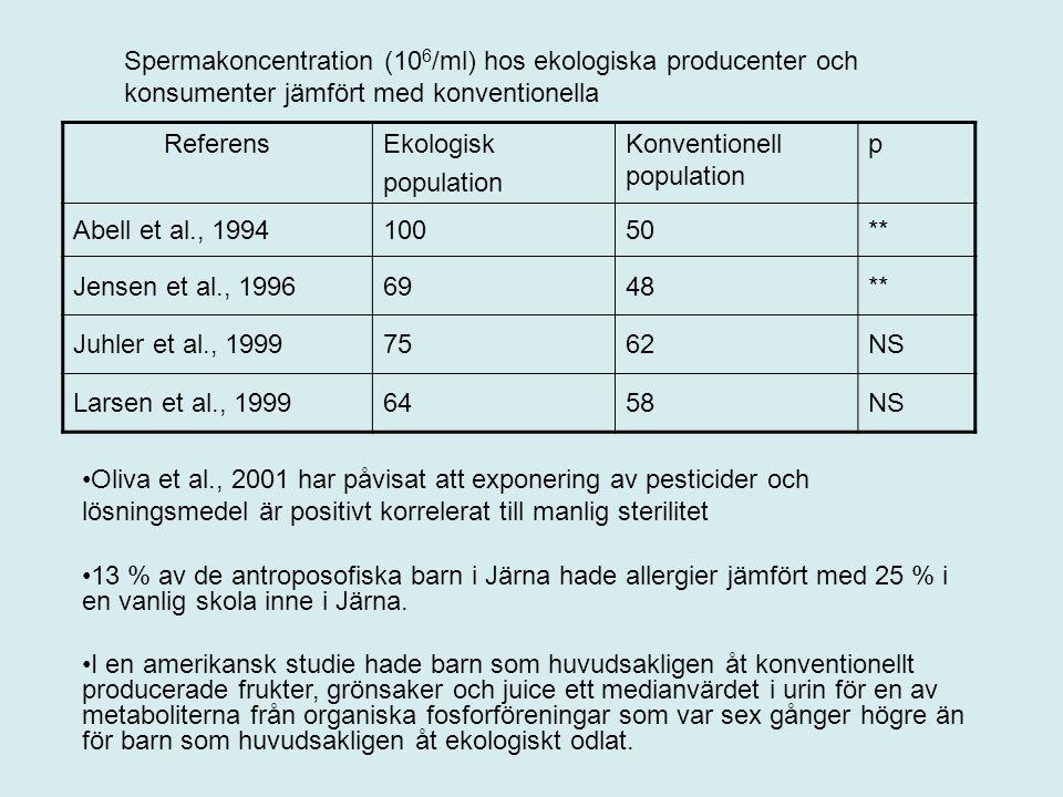 ReferensEkologisk population Konventionell population p Abell et al., 199410050** Jensen et al., 19966948** Juhler et al., 19997562NS Larsen et al., 19996458NS Spermakoncentration (10 6 /ml) hos ekologiska producenter och konsumenter jämfört med konventionella Oliva et al., 2001 har påvisat att exponering av pesticider och lösningsmedel är positivt korrelerat till manlig sterilitet 13 % av de antroposofiska barn i Järna hade allergier jämfört med 25 % i en vanlig skola inne i Järna.
