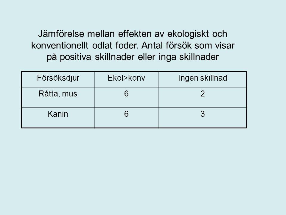 FörsöksdjurEkol>konvIngen skillnad Råtta, mus62 Kanin63 Jämförelse mellan effekten av ekologiskt och konventionellt odlat foder.