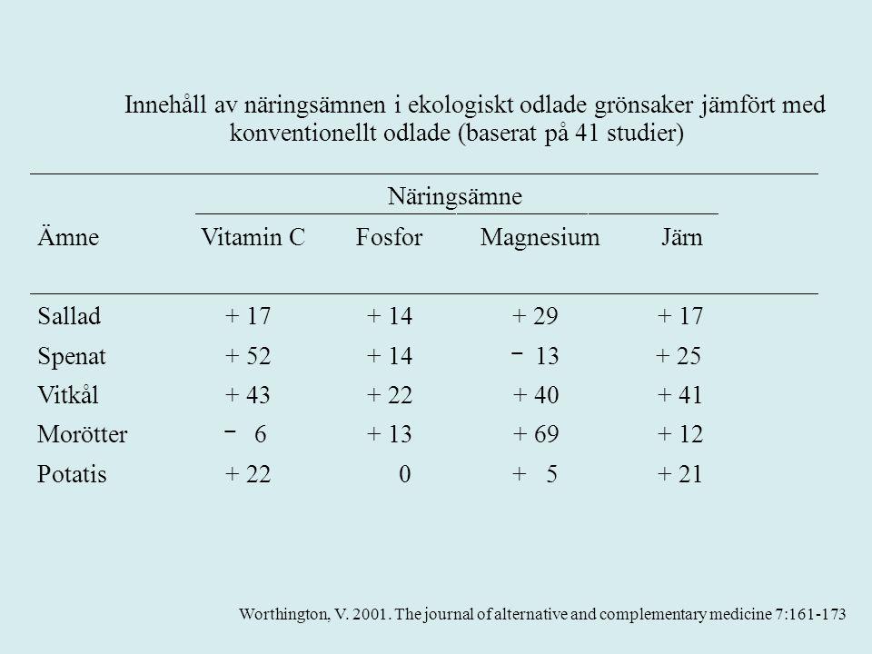 Innehåll av näringsämnen i ekologiskt odlade grönsaker jämfört med konventionellt odlade (baserat på 41 studier) Näringsämne ÄmneVitamin CFosforMagnesiumJärn Sallad+ 17+ 14 + 29 + 17 Spenat+ 52+ 14  13+ 25 Vitkål+ 43+ 22+ 40+ 41 Morötter  6+ 13+ 69+ 12 Potatis+ 22 0+ 5+ 21 Worthington, V.