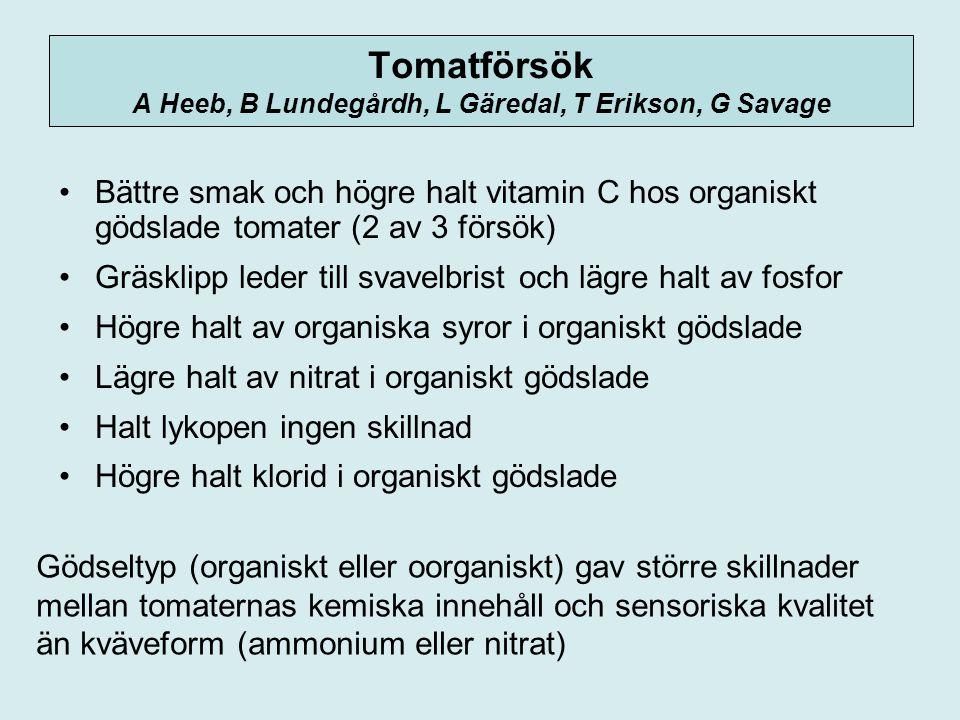 Tomatförsök A Heeb, B Lundegårdh, L Gäredal, T Erikson, G Savage Bättre smak och högre halt vitamin C hos organiskt gödslade tomater (2 av 3 försök) Gräsklipp leder till svavelbrist och lägre halt av fosfor Högre halt av organiska syror i organiskt gödslade Lägre halt av nitrat i organiskt gödslade Halt lykopen ingen skillnad Högre halt klorid i organiskt gödslade Gödseltyp (organiskt eller oorganiskt) gav större skillnader mellan tomaternas kemiska innehåll och sensoriska kvalitet än kväveform (ammonium eller nitrat)