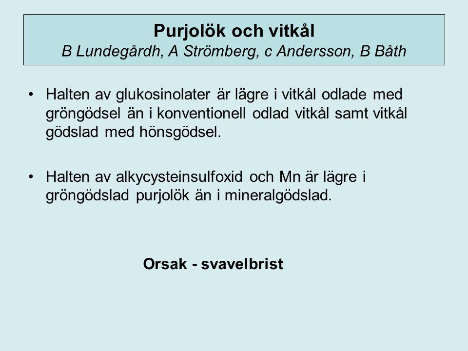 Purjolök och vitkål B Lundegårdh, A Strömberg, c Andersson, B Båth Halten av glukosinolater är lägre i vitkål odlade med gröngödsel än i konventionell odlad vitkål samt vitkål gödslad med hönsgödsel.
