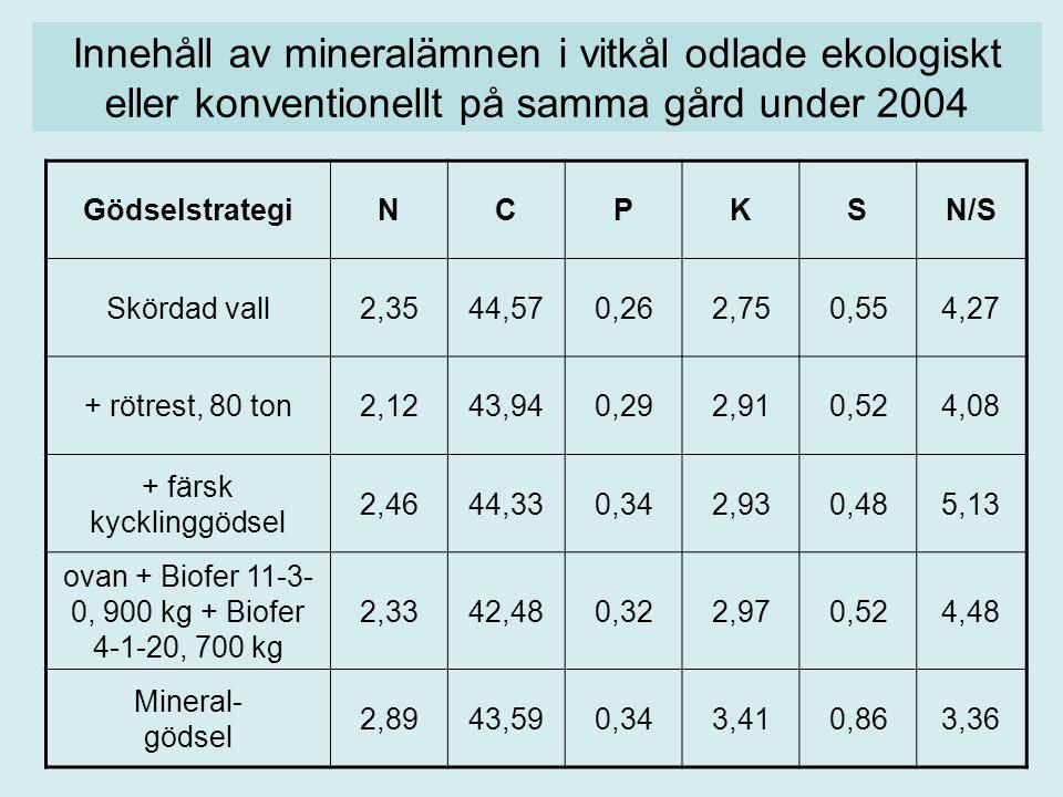 GödselstrategiNCPKSN/S Skördad vall2,3544,570,262,750,554,27 + rötrest, 80 ton2,1243,940,292,910,524,08 + färsk kycklinggödsel 2,4644,330,342,930,485,13 ovan + Biofer 11-3- 0, 900 kg + Biofer 4-1-20, 700 kg 2,3342,480,322,970,524,48 Mineral- gödsel 2,8943,590,343,410,863,36 Innehåll av mineralämnen i vitkål odlade ekologiskt eller konventionellt på samma gård under 2004