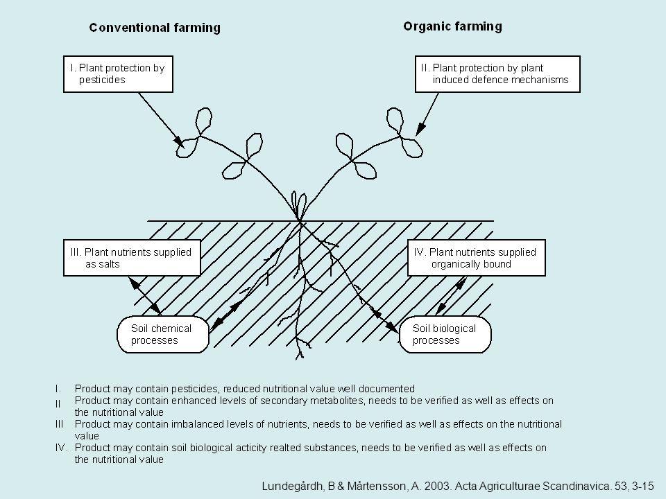 Lundegårdh, B & Mårtensson, A. 2003. Acta Agriculturae Scandinavica. 53, 3-15