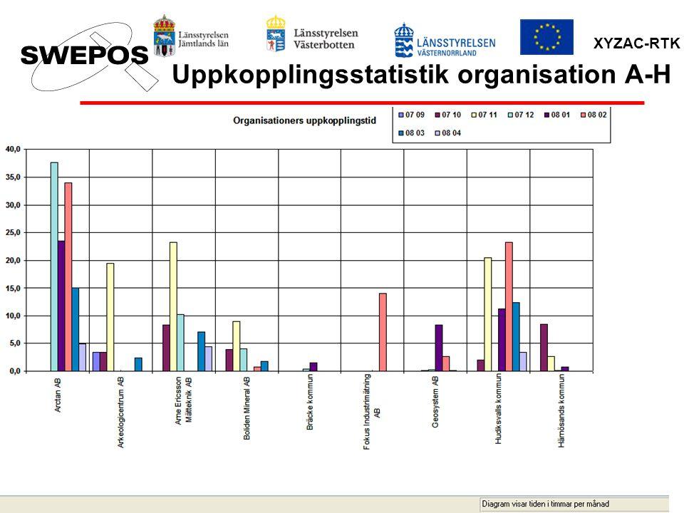 XYZAC-RTK Uppkopplingsstatistik organisation A-H