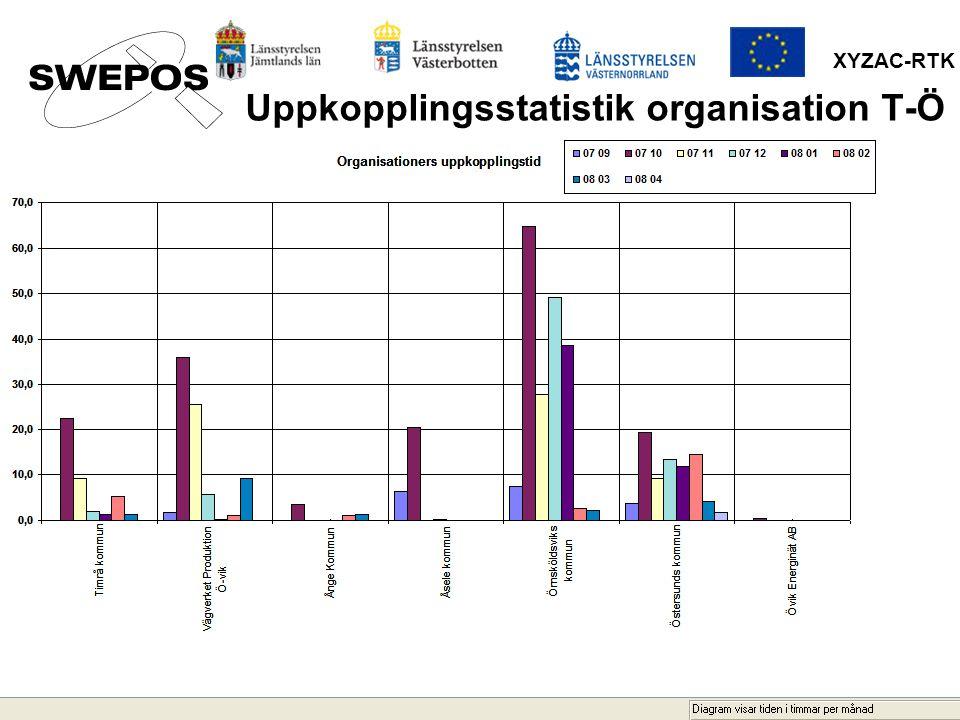 XYZAC-RTK Uppkopplingsstatistik organisation T-Ö