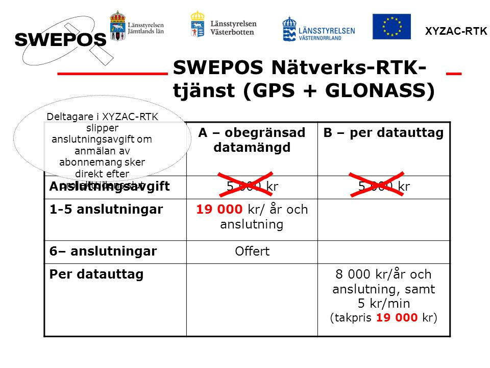 XYZAC-RTK SWEPOS Nätverks-RTK- tjänst (GPS + GLONASS) A – obegränsad datamängd B – per datauttag Anslutningsavgift5 000 kr 1-5 anslutningar19 000 kr/ år och anslutning 6– anslutningarOffert Per datauttag8 000 kr/år och anslutning, samt 5 kr/min (takpris 19 000 kr) Deltagare i XYZAC-RTK slipper anslutningsavgift om anmälan av abonnemang sker direkt efter projekttidens slut