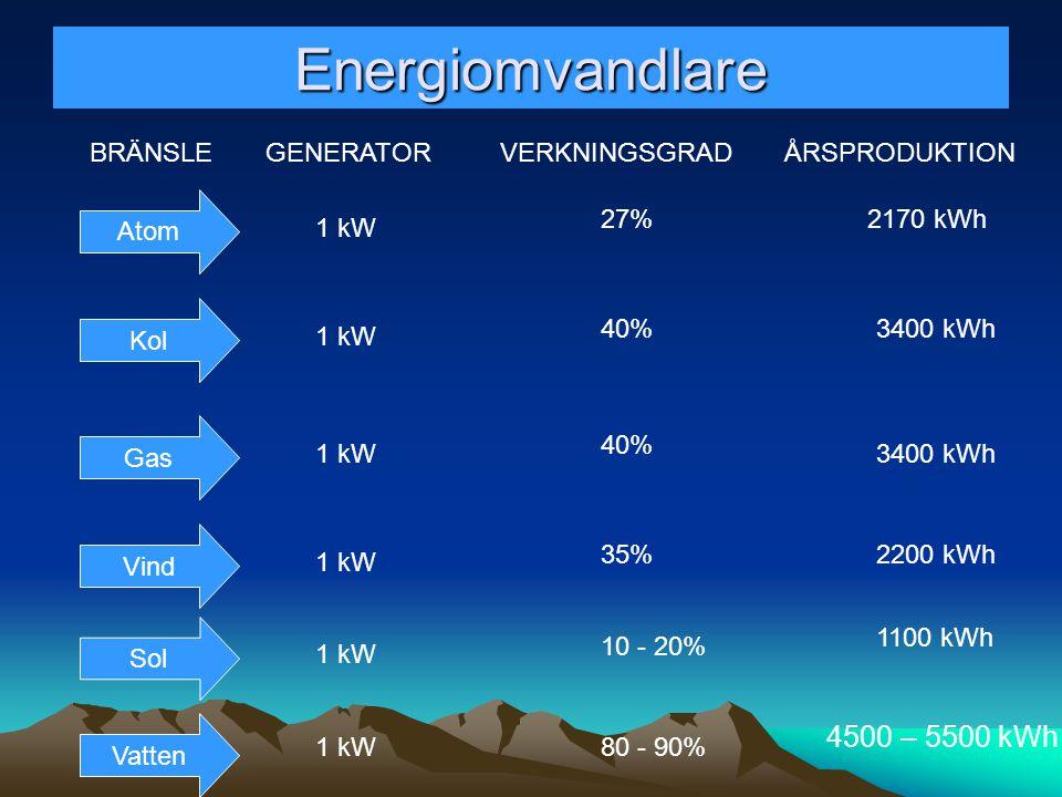 Energiomvandlare Atom Kol Gas Vind Vatten Sol BRÄNSLEGENERATORVERKNINGSGRADÅRSPRODUKTION 1 kW 27% 40% 35% 10 - 20% 80 - 90% 2170 kWh 3400 kWh 2200 kWh
