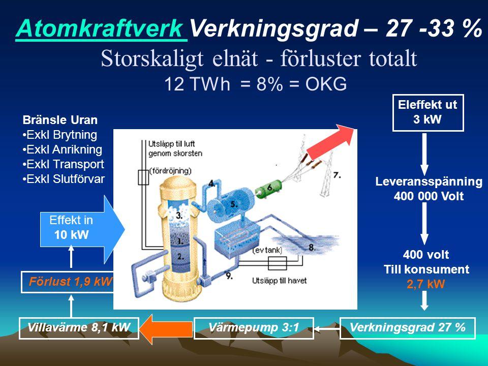 Storskaligt elnät - förluster totalt 12 TWh = 8% = OKG Effekt in 10 kW Bränsle Uran Exkl Brytning Exkl Anrikning Exkl Transport Exkl Slutförvar Levera