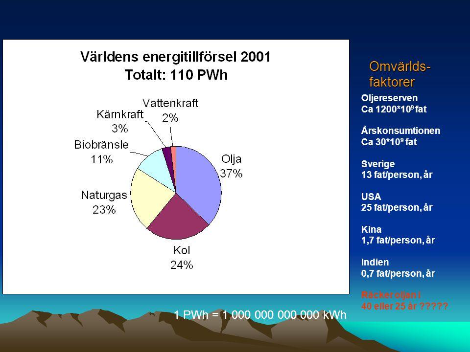 Omvärlds-faktorer Oljereserven Ca 1200*10 9 fat Årskonsumtionen Ca 30*10 9 fat Sverige 13 fat/person, år USA 25 fat/person, år Kina 1,7 fat/person, år