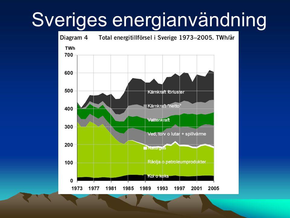Sveriges energianvändning