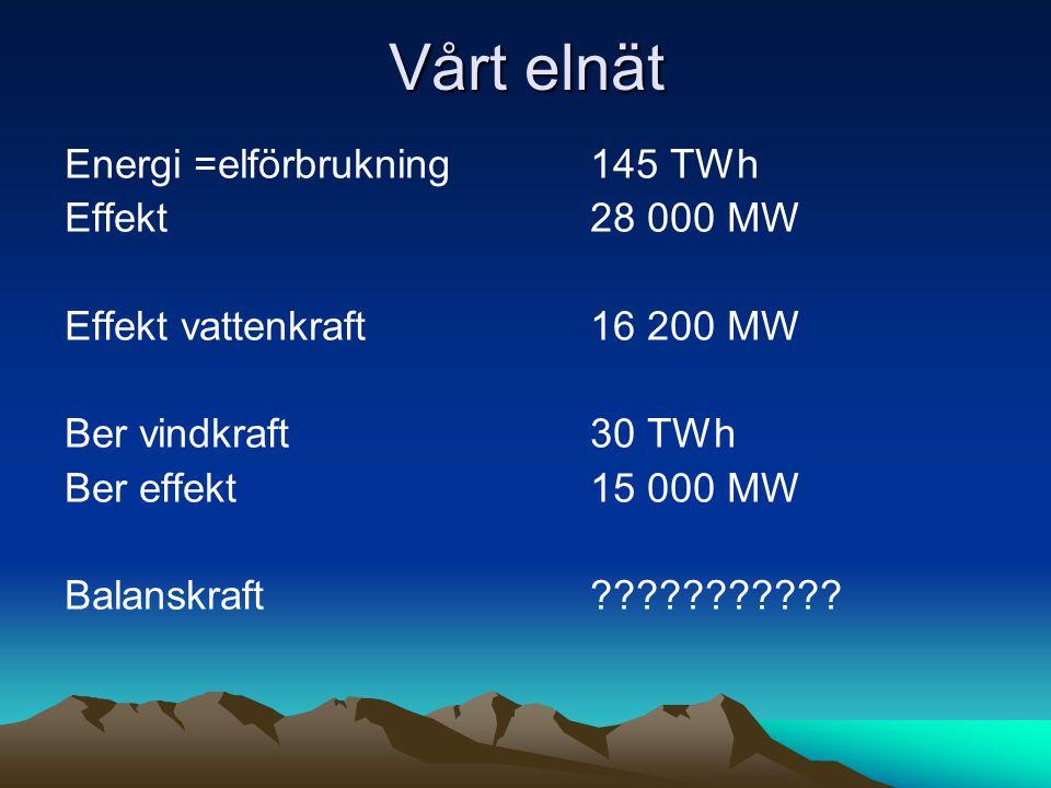 Vårt elnät Energi =elförbrukning145 TWh Effekt28 000 MW Effekt vattenkraft16 200 MW Ber vindkraft30 TWh Ber effekt15 000 MW Balanskraft???????????