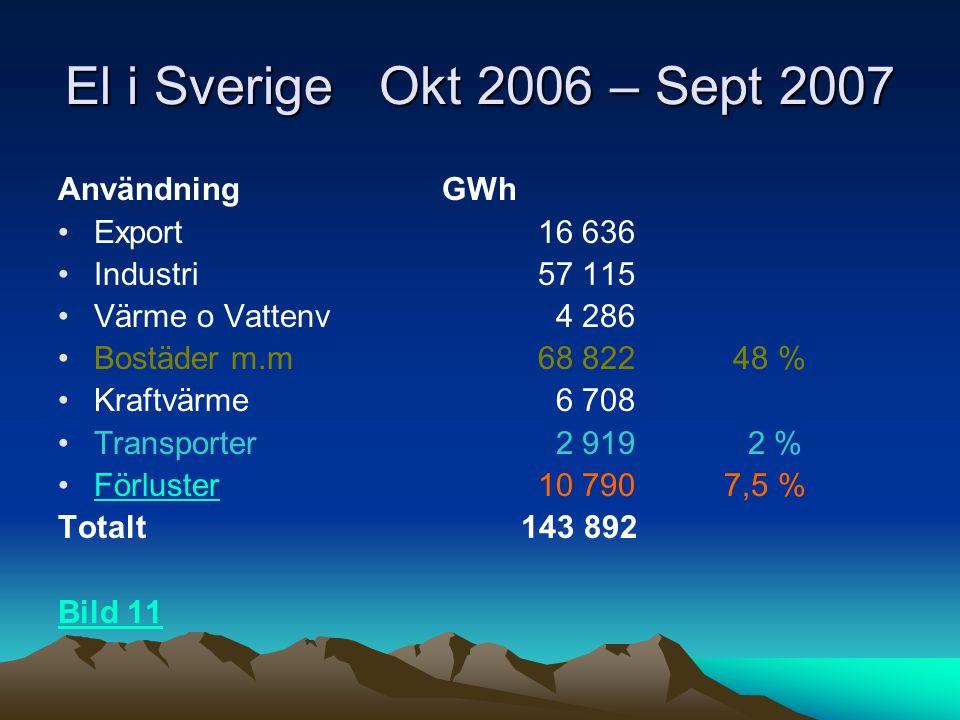 AnvändningGWh Export16 636 Industri 57 115 Värme o Vattenv 4 286 Bostäder m.m68 822 48 % Kraftvärme 6 708 Transporter 2 919 2 % Förluster10 790 7,5 %F
