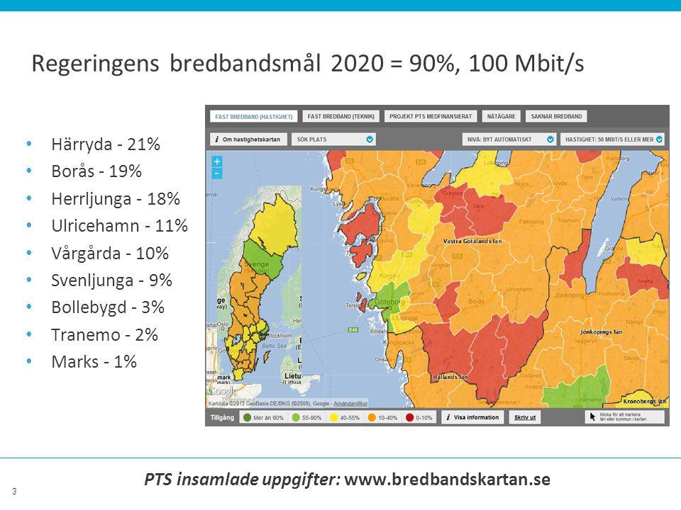 3 PTS insamlade uppgifter: www.bredbandskartan.se Regeringens bredbandsmål 2020 = 90%, 100 Mbit/s Härryda - 21% Borås - 19% Herrljunga - 18% Ulricehamn - 11% Vårgårda - 10% Svenljunga - 9% Bollebygd - 3% Tranemo - 2% Marks - 1%