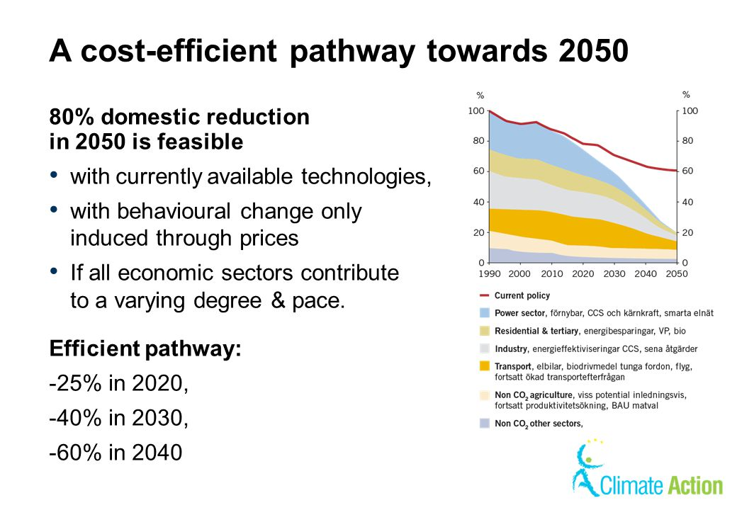 A cost-efficient pathway towards 2050 80% domestic reduction in 2050 is feasible with currently available technologies, with behavioural change only i