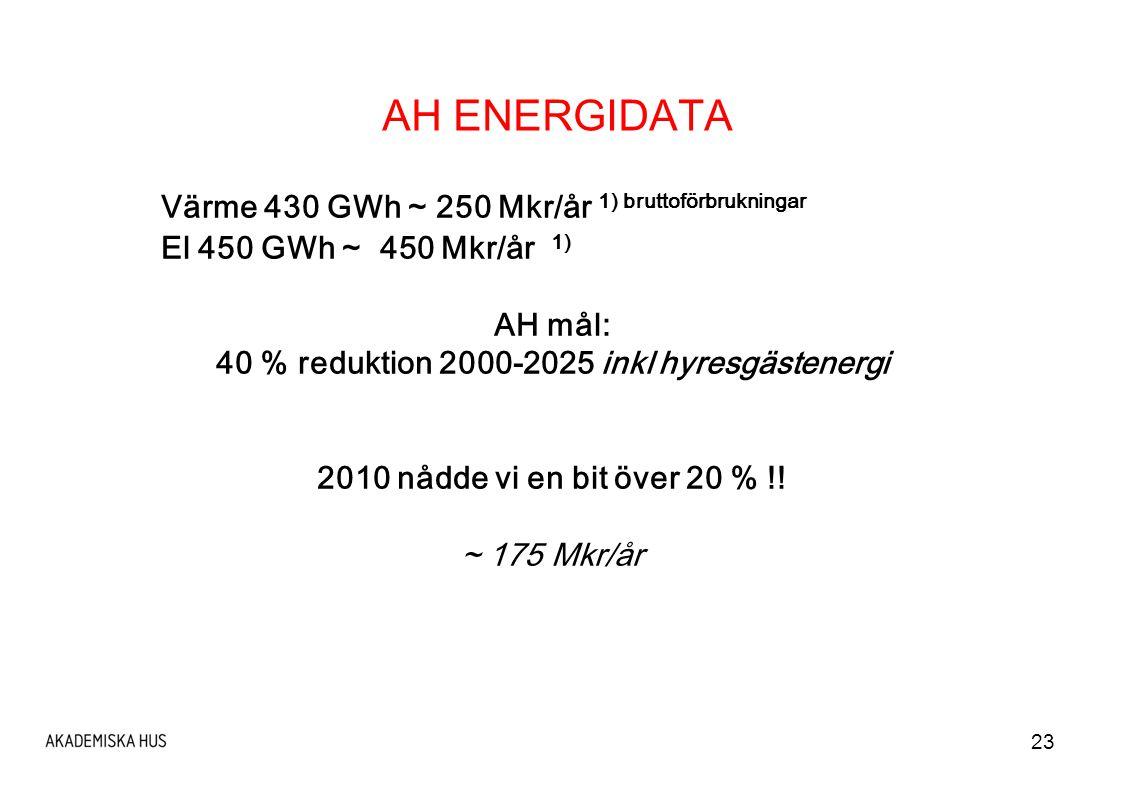 23 AH ENERGIDATA Värme 430 GWh ~ 250 Mkr/år 1) bruttoförbrukningar El 450 GWh ~ 450 Mkr/år 1) AH mål: 40 % reduktion 2000-2025 inkl hyresgästenergi 2010 nådde vi en bit över 20 % !.