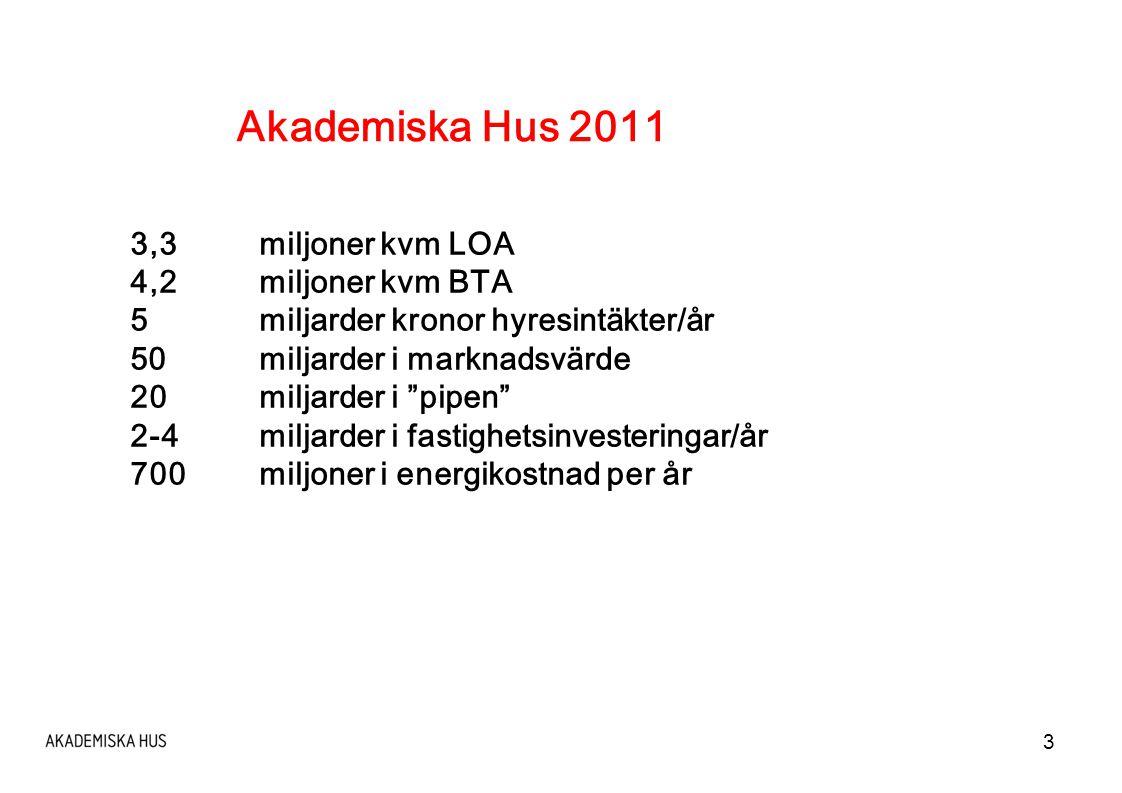 3 Akademiska Hus 2011 3,3miljoner kvm LOA 4,2 miljoner kvm BTA 5miljarder kronor hyresintäkter/år 50 miljarder i marknadsvärde 20 miljarder i pipen 2-4miljarder i fastighetsinvesteringar/år 700miljoner i energikostnad per år