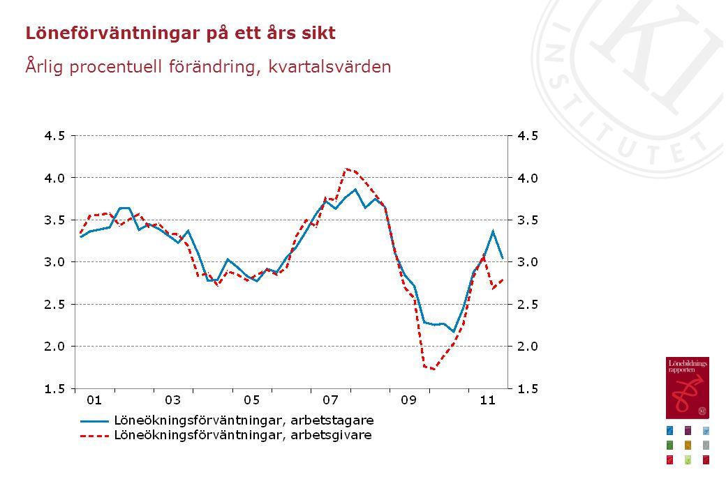 Löneförväntningar på ett års sikt Årlig procentuell förändring, kvartalsvärden