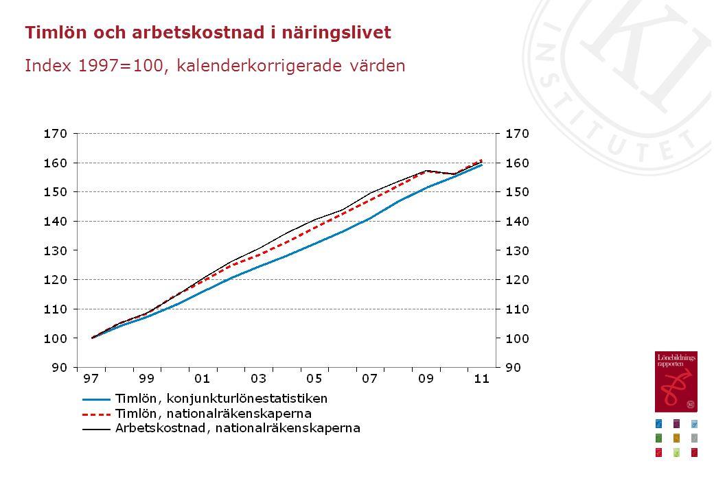 Timlön och arbetskostnad i näringslivet Index 1997=100, kalenderkorrigerade värden