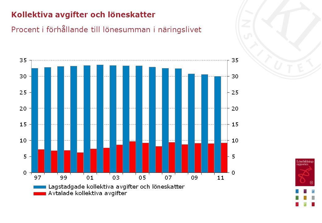 Kollektiva avgifter och löneskatter Procent i förhållande till lönesumman i näringslivet