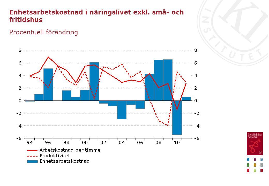 Enhetsarbetskostnad i näringslivet exkl. små- och fritidshus Procentuell förändring