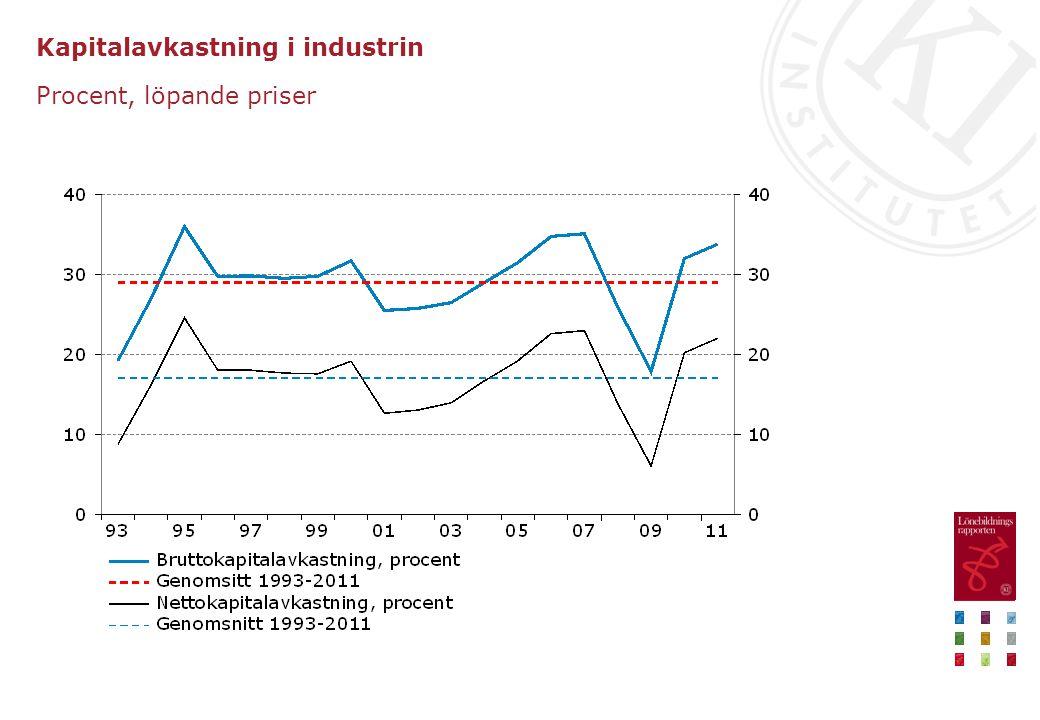 Kapitalavkastning i industrin Procent, löpande priser