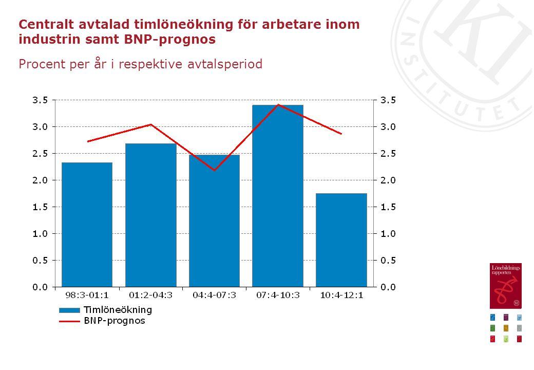 Centralt avtalad timlöneökning för arbetare inom industrin samt BNP-prognos Procent per år i respektive avtalsperiod