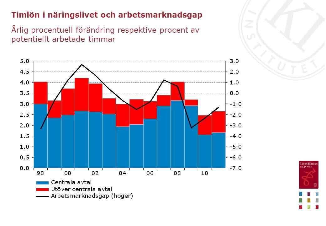 Timlön i näringslivet och arbetsmarknadsgap Årlig procentuell förändring respektive procent av potentiellt arbetade timmar