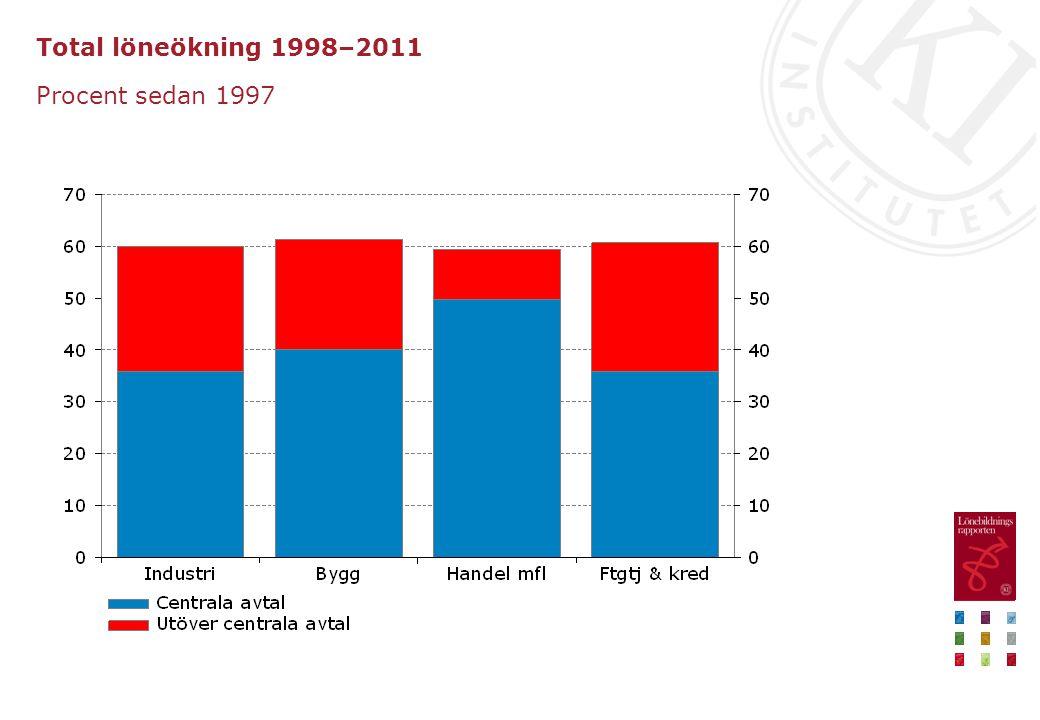 Total löneökning 1998–2011 Procent sedan 1997