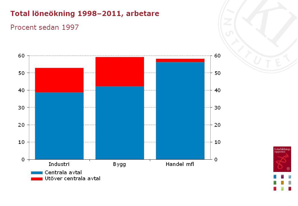 Total löneökning 1998–2011, arbetare Procent sedan 1997